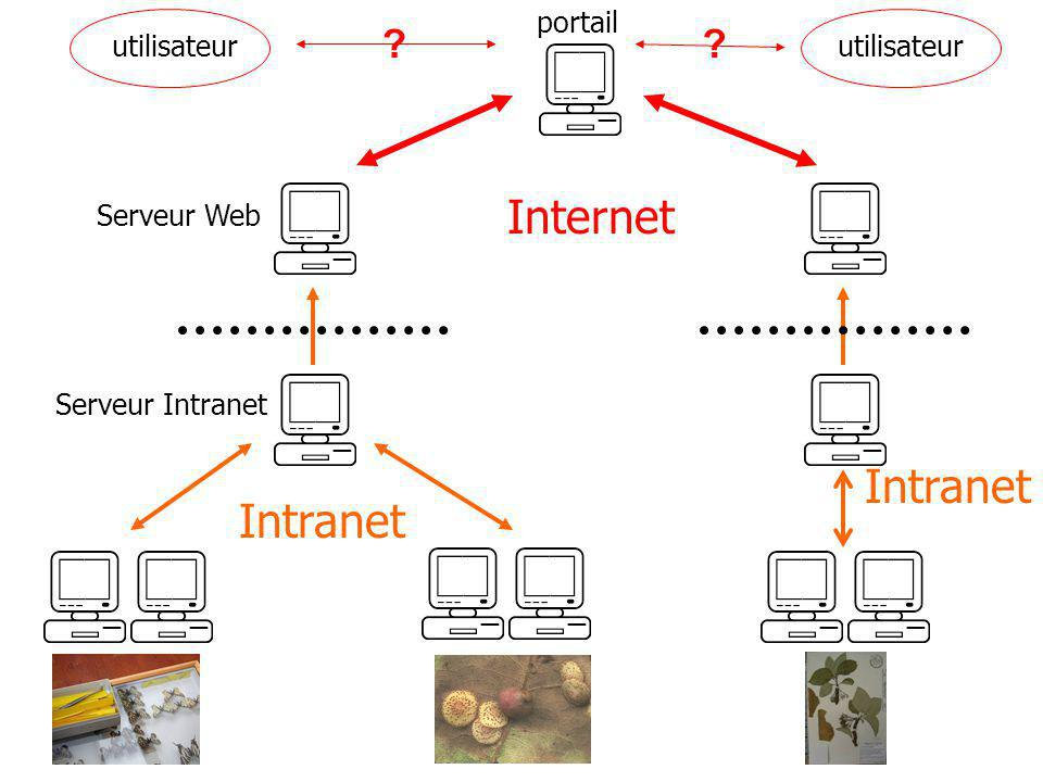Internet Intranet Intranet GeoConnections GeoConnections