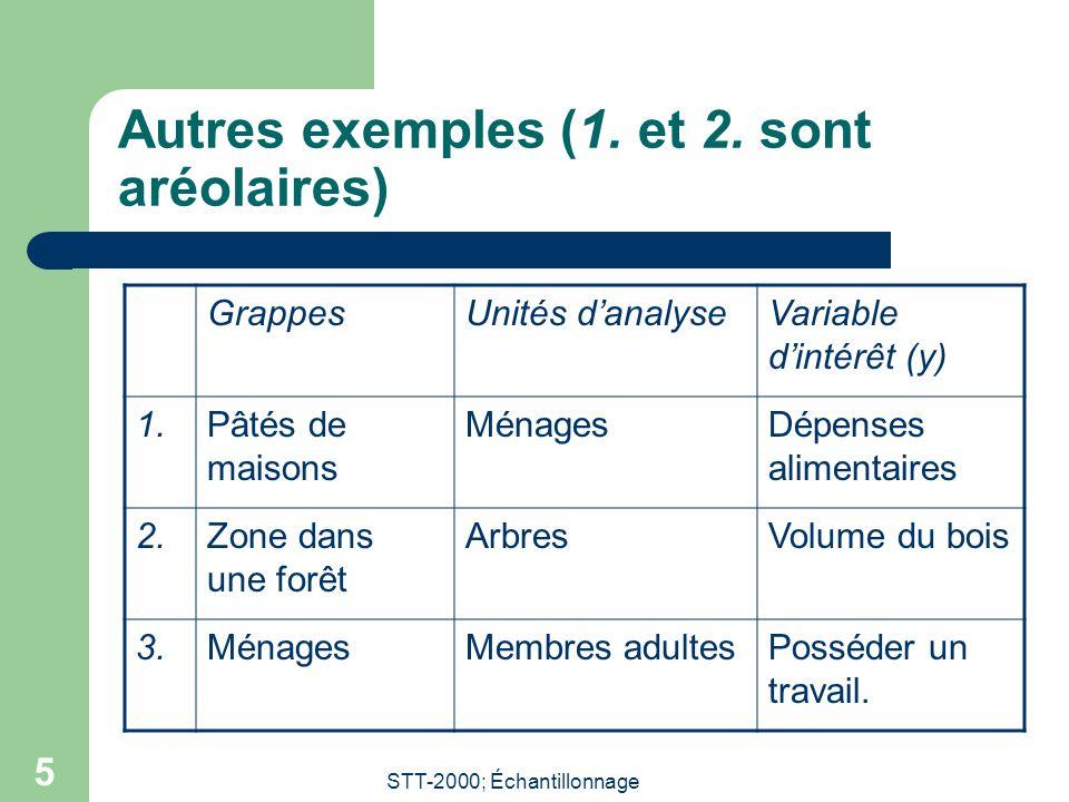 Autres exemples (1. et 2. sont aréolaires)