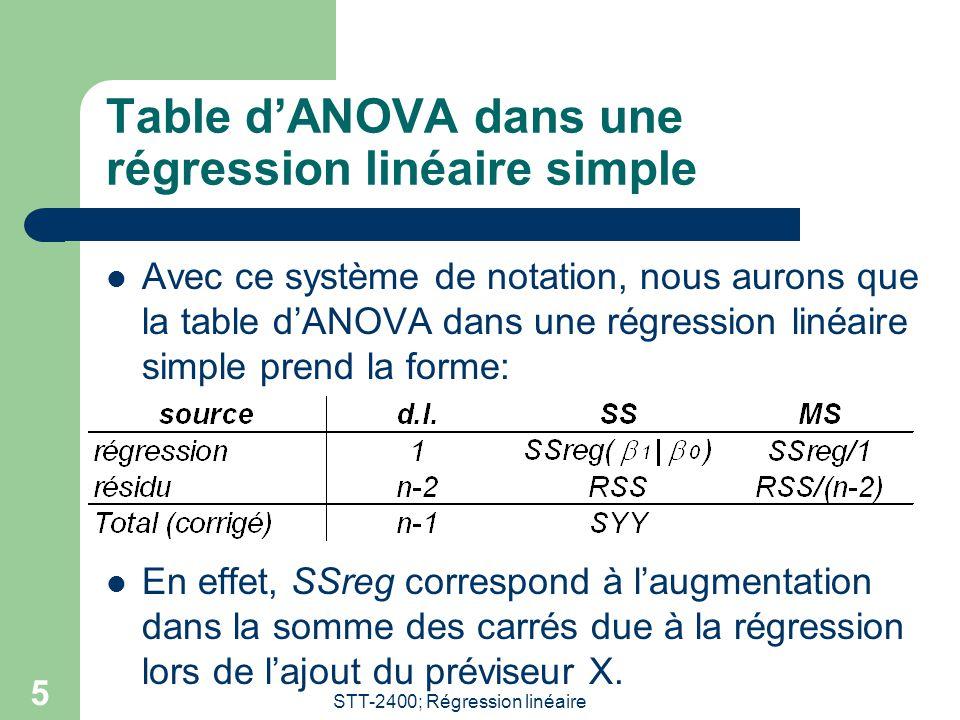 Table d'ANOVA dans une régression linéaire simple