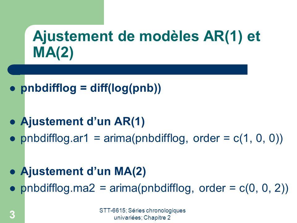 Ajustement de modèles AR(1) et MA(2)