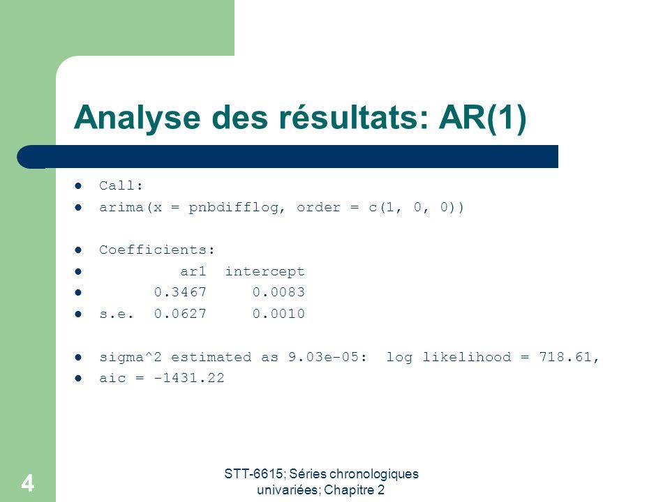 Analyse des résultats: AR(1)