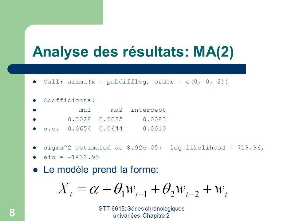 Analyse des résultats: MA(2)