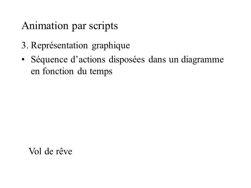 Animation par scripts 3. Représentation graphique