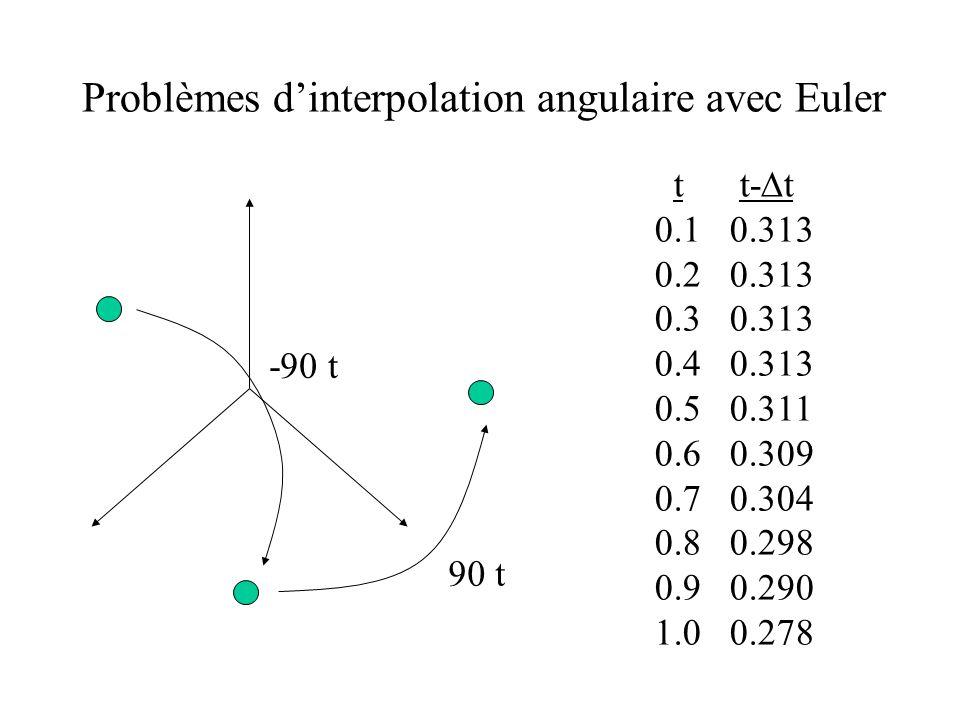 Problèmes d'interpolation angulaire avec Euler