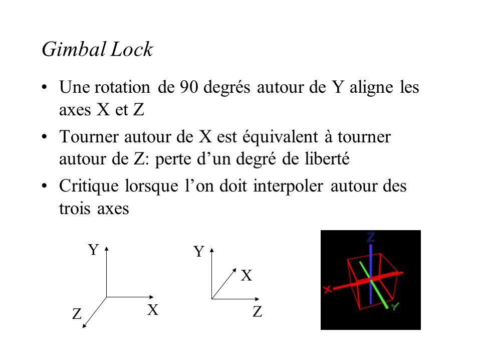 Gimbal Lock Une rotation de 90 degrés autour de Y aligne les axes X et Z.