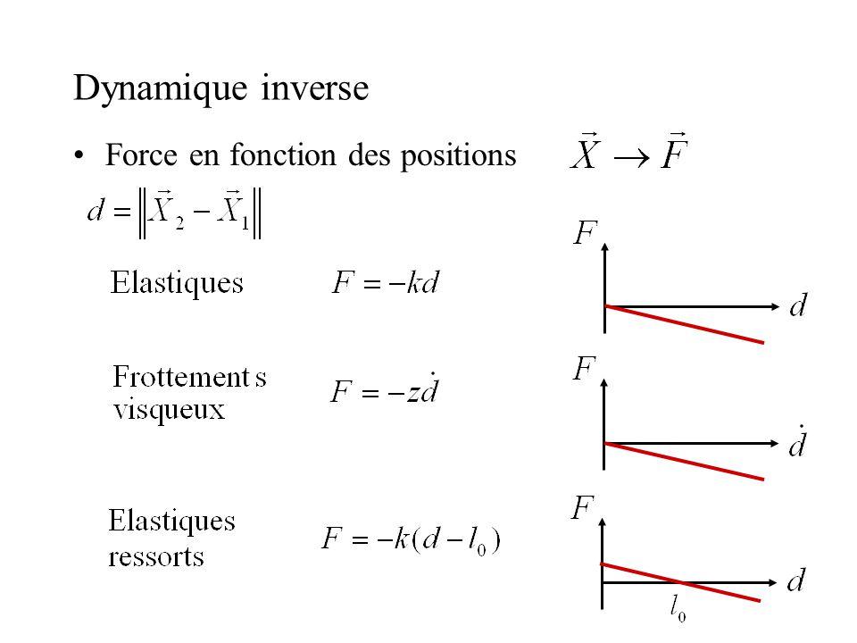 Dynamique inverse Force en fonction des positions