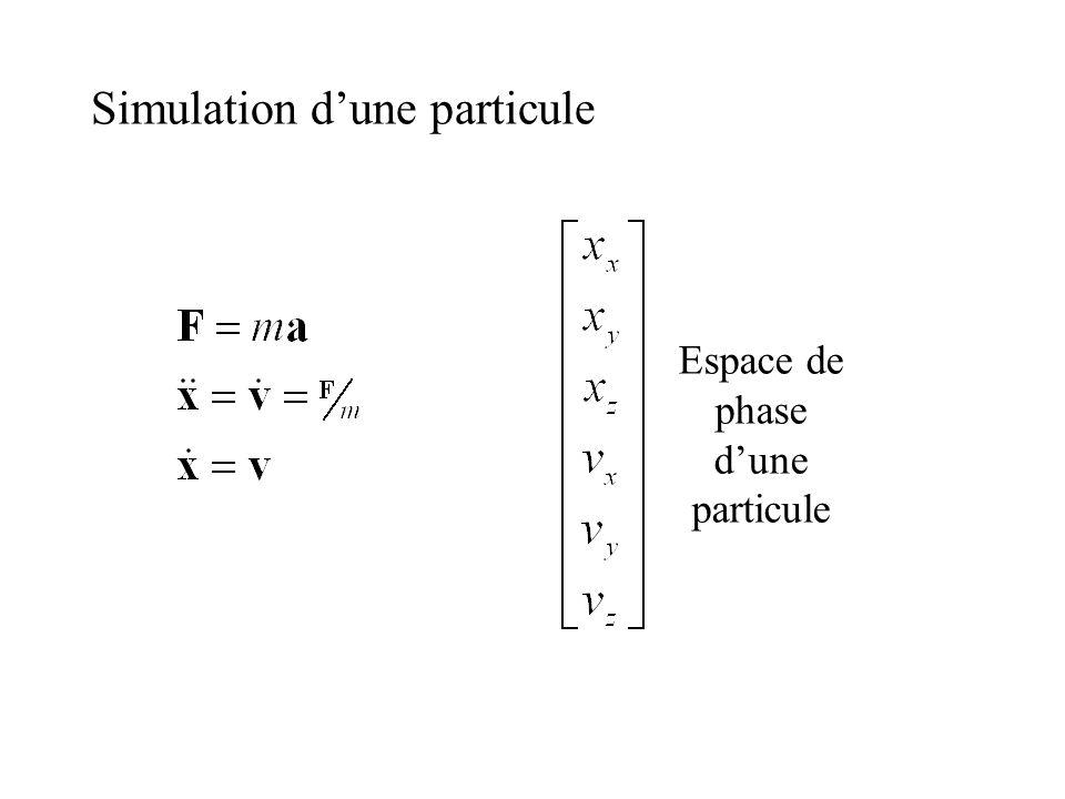 Simulation d'une particule