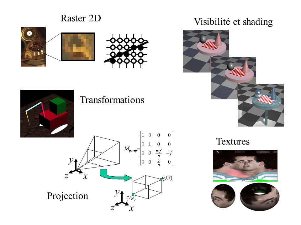 Raster 2D Visibilité et shading Transformations x y z Textures Projection