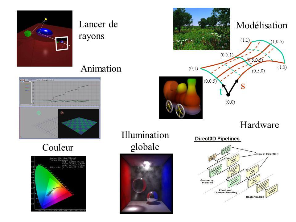 s t Lancer de Modélisation rayons Animation Hardware Illumination