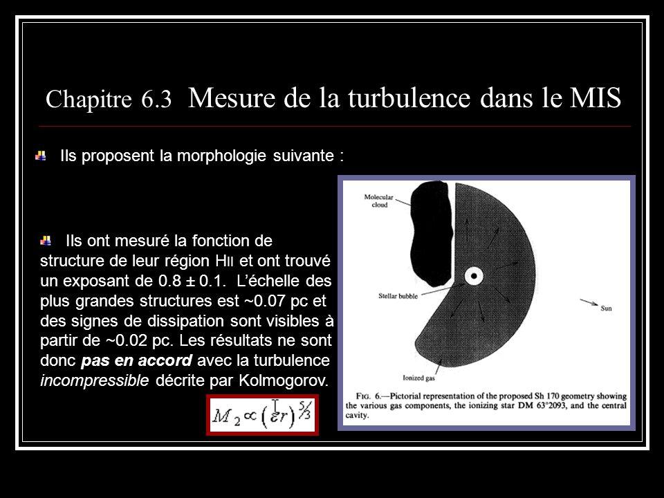 Chapitre 6.3 Mesure de la turbulence dans le MIS