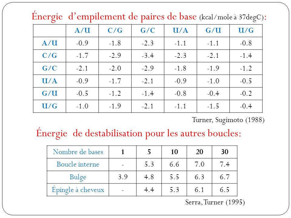 Énergie d'empilement de paires de base (kcal/mole à 37degC):