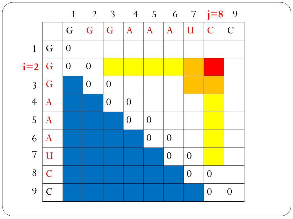 1 2 3 4 5 6 7 j=8 9 G A U C 1 i=2 3 4 5 6 7 8 9