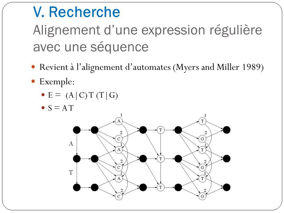 V. Recherche Alignement d'une expression régulière avec une séquence