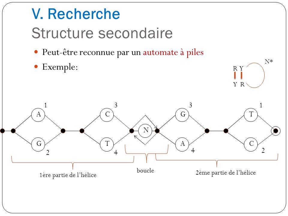 V. Recherche Structure secondaire