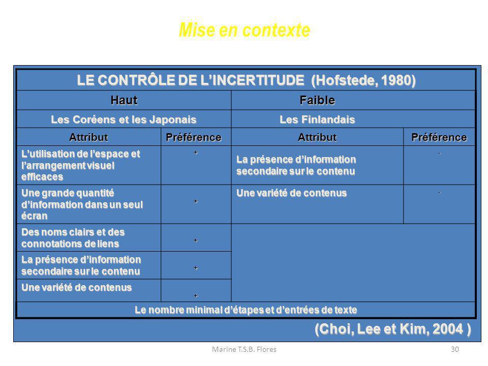 Mise en contexte LE CONTRÔLE DE L'INCERTITUDE (Hofstede, 1980)
