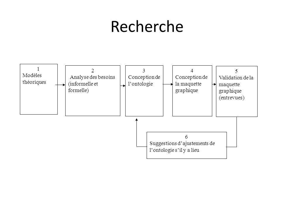 Recherche 1 Modèles théoriques 2 Analyse des besoins