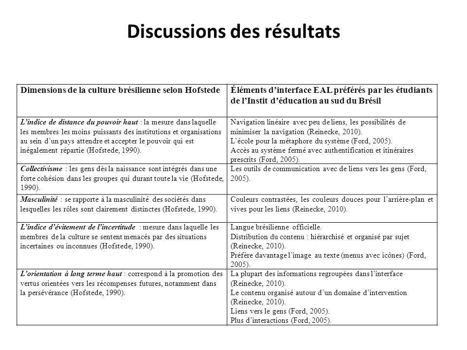Discussions des résultats