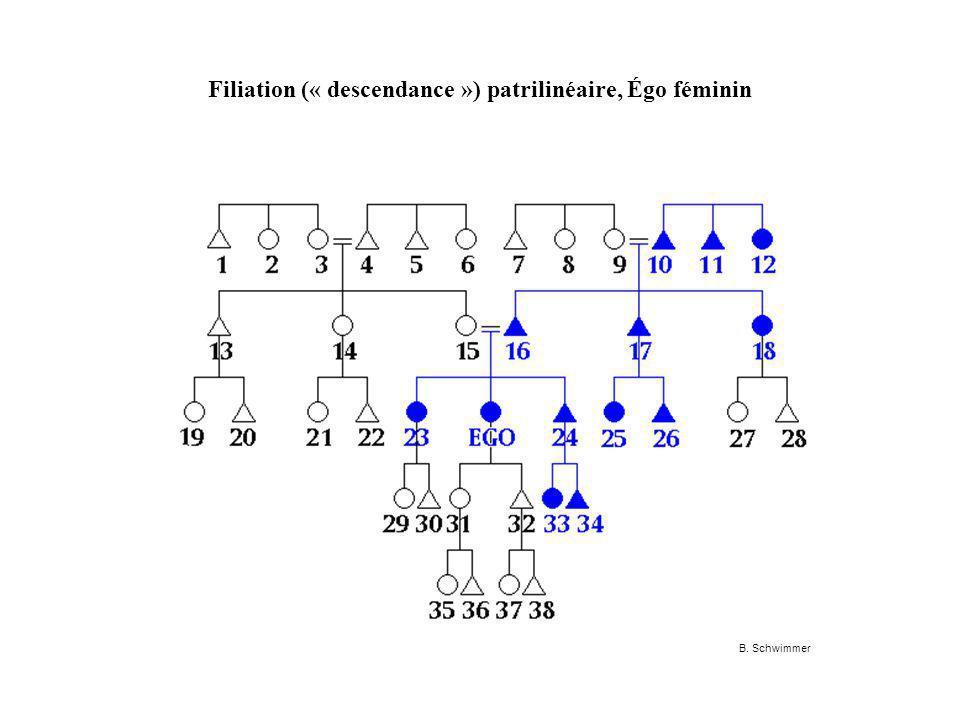 Filiation (« descendance ») patrilinéaire, Égo féminin