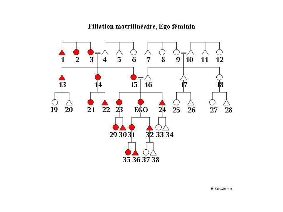 Filiation matrilinéaire, Égo féminin