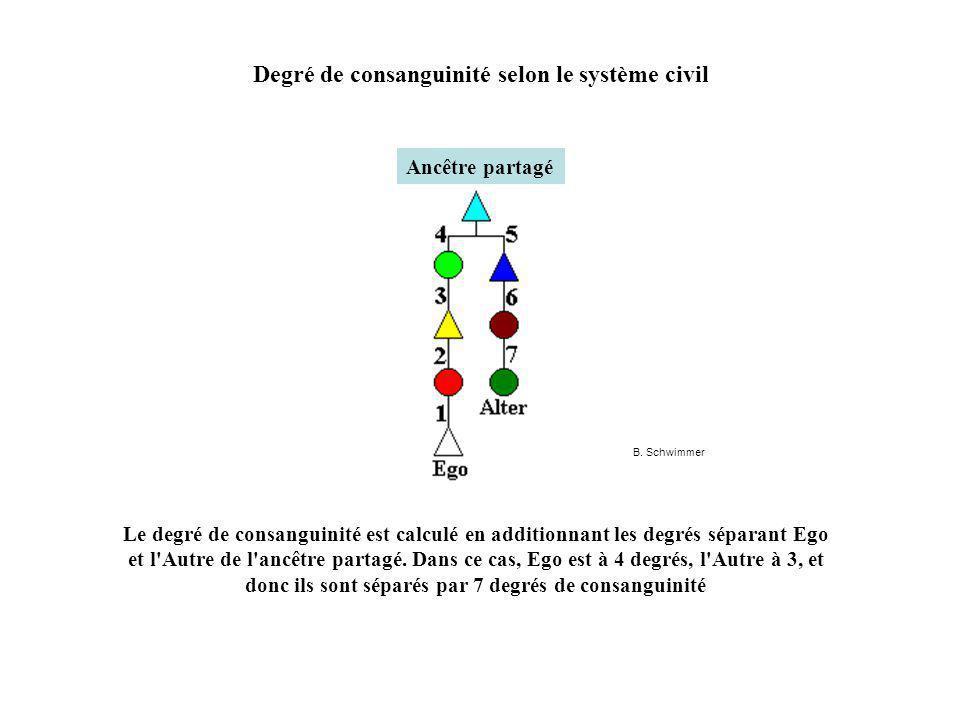 Degré de consanguinité selon le système civil