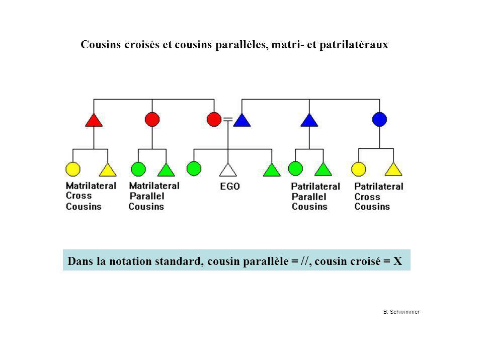Cousins croisés et cousins parallèles, matri- et patrilatéraux