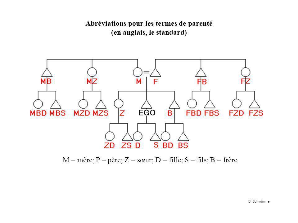 Abréviations pour les termes de parenté (en anglais, le standard)
