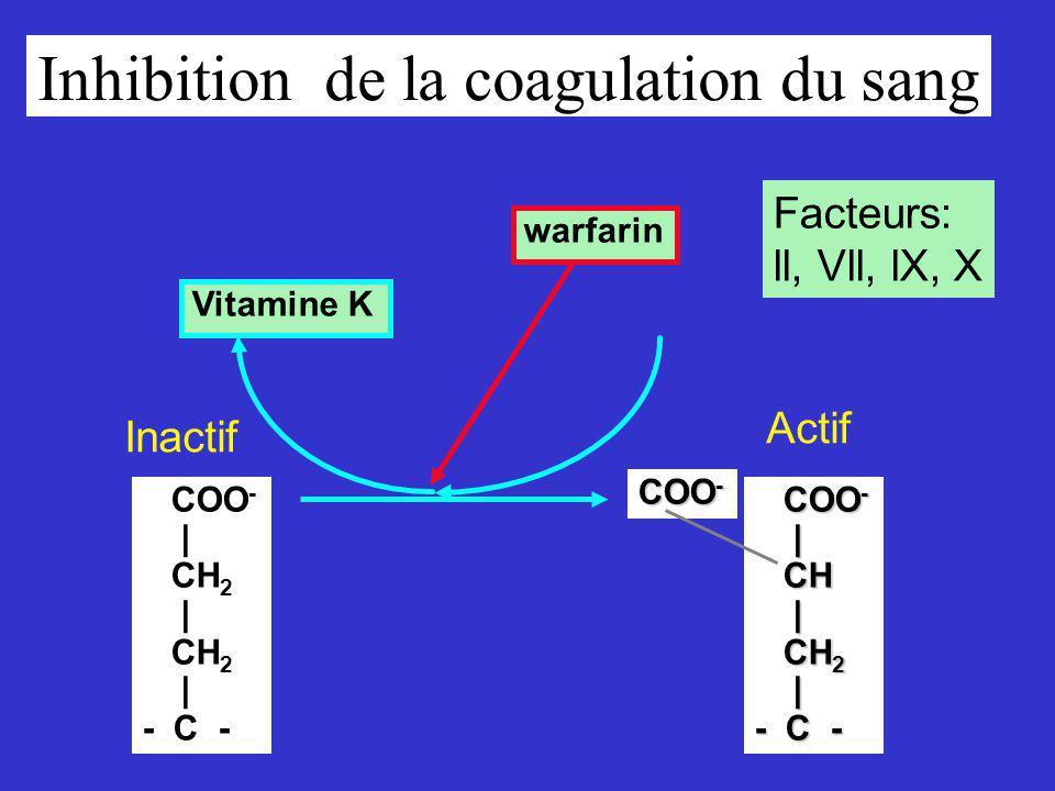 Inhibition de la coagulation du sang