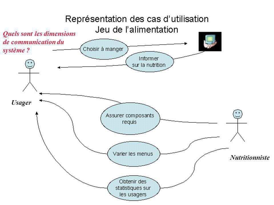 Cas d'utilisation Quels sont les dimensions de communication du système Usager Nutritionniste