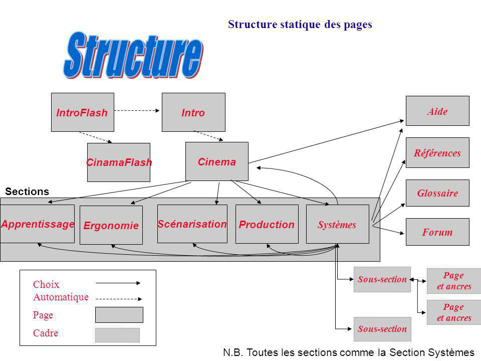 Structure Structure statique des pages IntroFlash Intro Aide