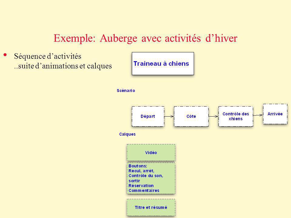 Exemple: Auberge avec activités d'hiver