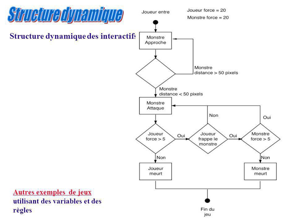 Structure dynamique Structure dynamique des interactifs