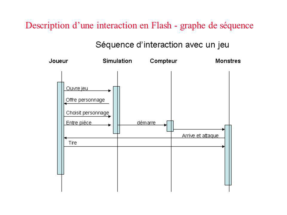 Description d'une interaction en Flash - graphe de séquence