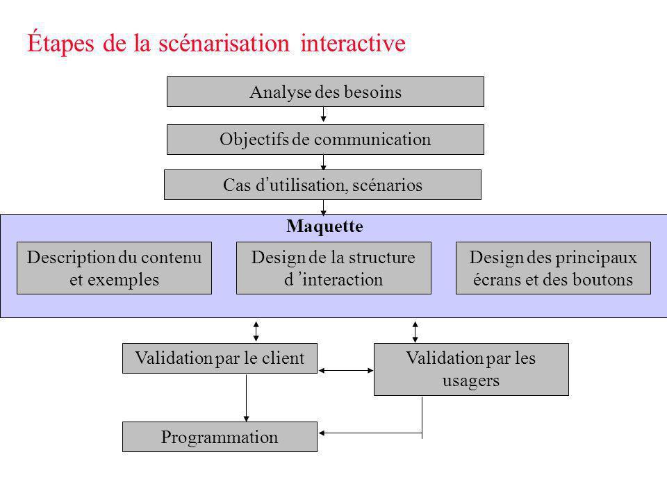 Étapes de la scénarisation interactive