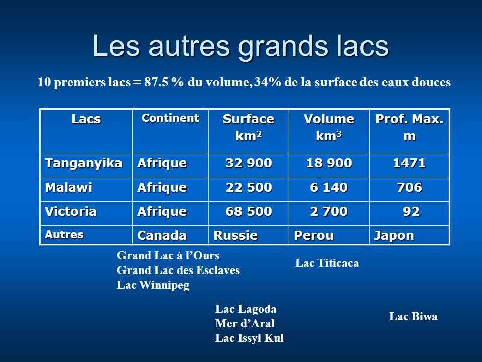 Les autres grands lacs 10 premiers lacs = 87.5 % du volume, 34% de la surface des eaux douces. Lacs.