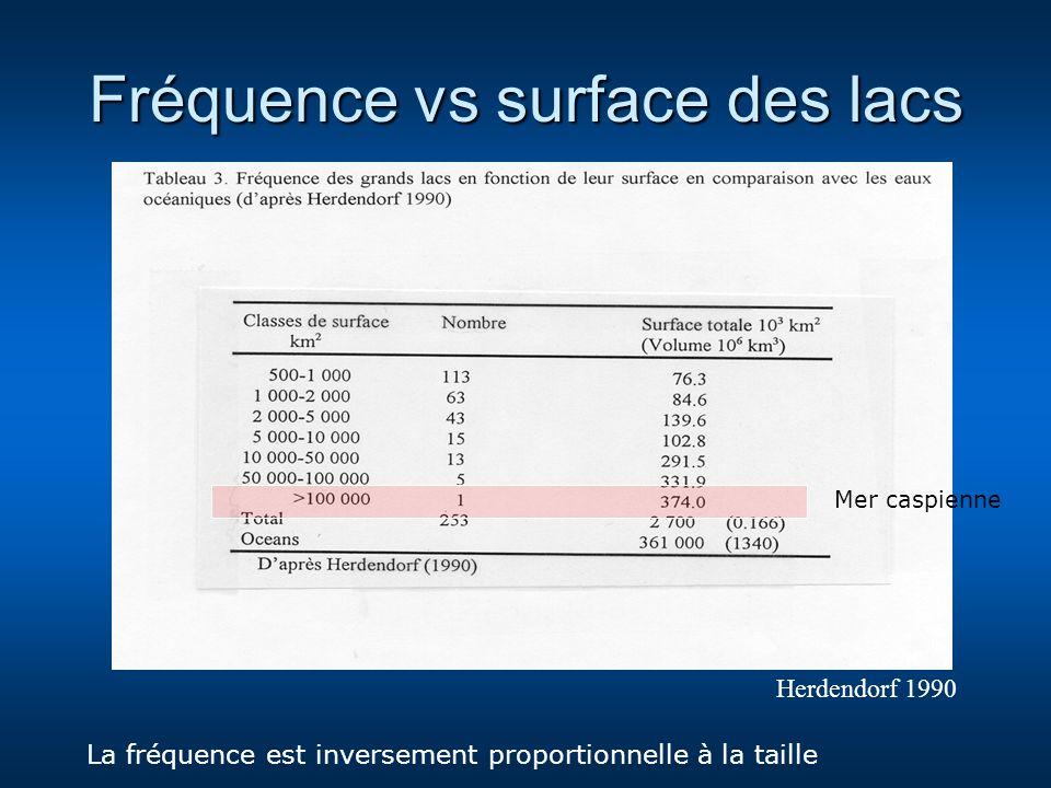 Fréquence vs surface des lacs