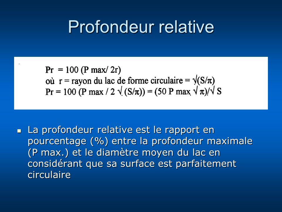 Profondeur relative