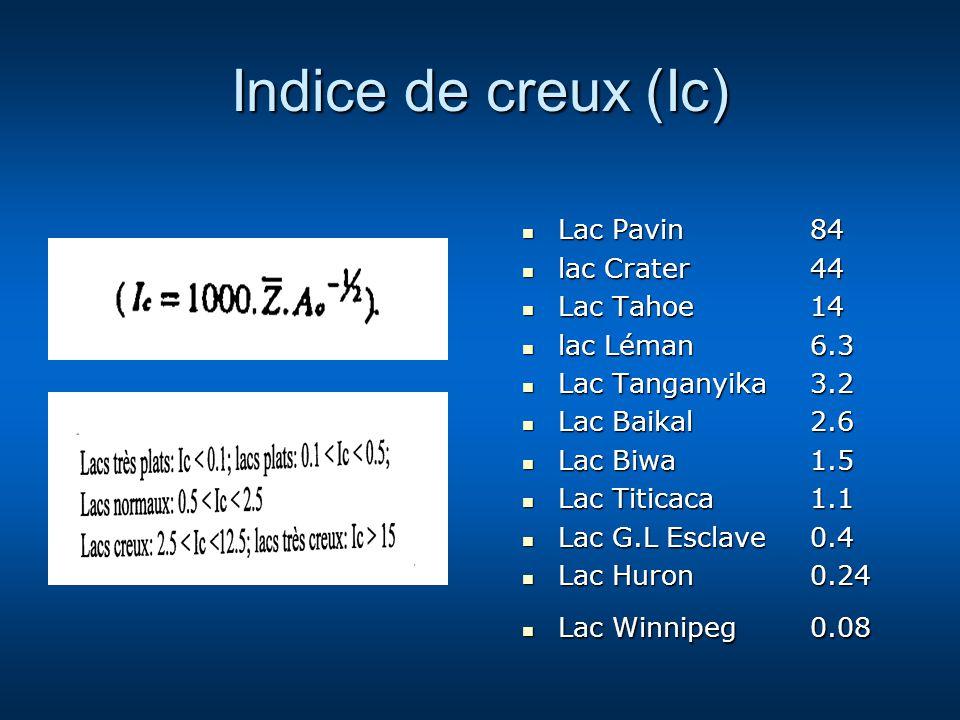 Indice de creux (Ic) Lac Pavin 84 lac Crater 44 Lac Tahoe 14