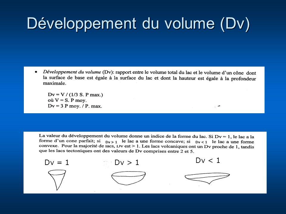 Développement du volume (Dv)