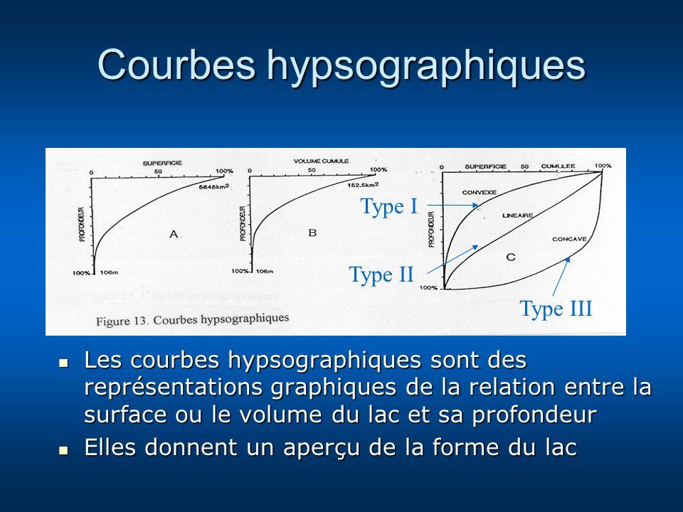 Courbes hypsographiques