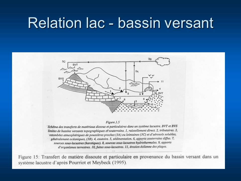 Relation lac - bassin versant