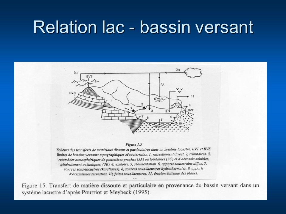 Relation lac - bassin versant