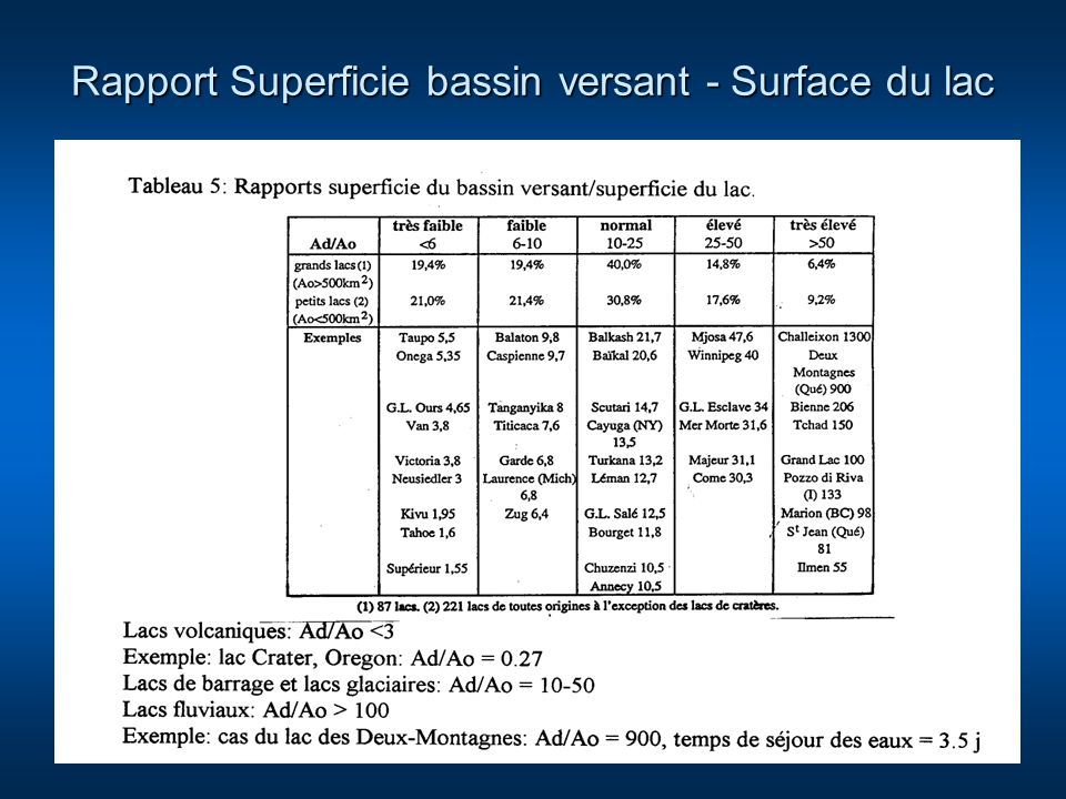 Rapport Superficie bassin versant - Surface du lac