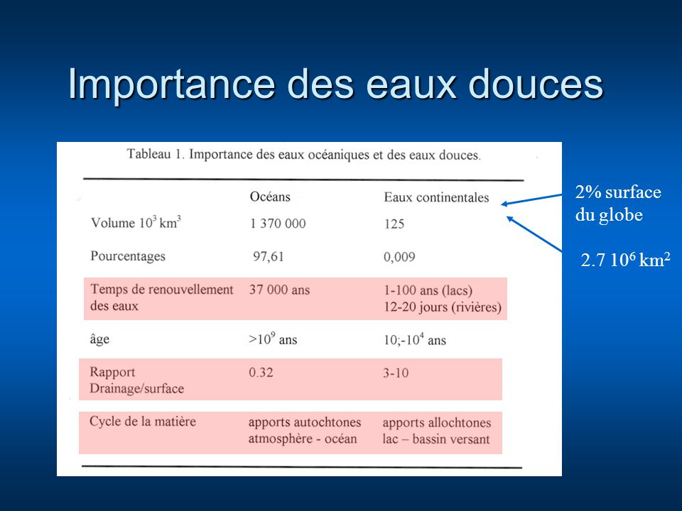 Importance des eaux douces