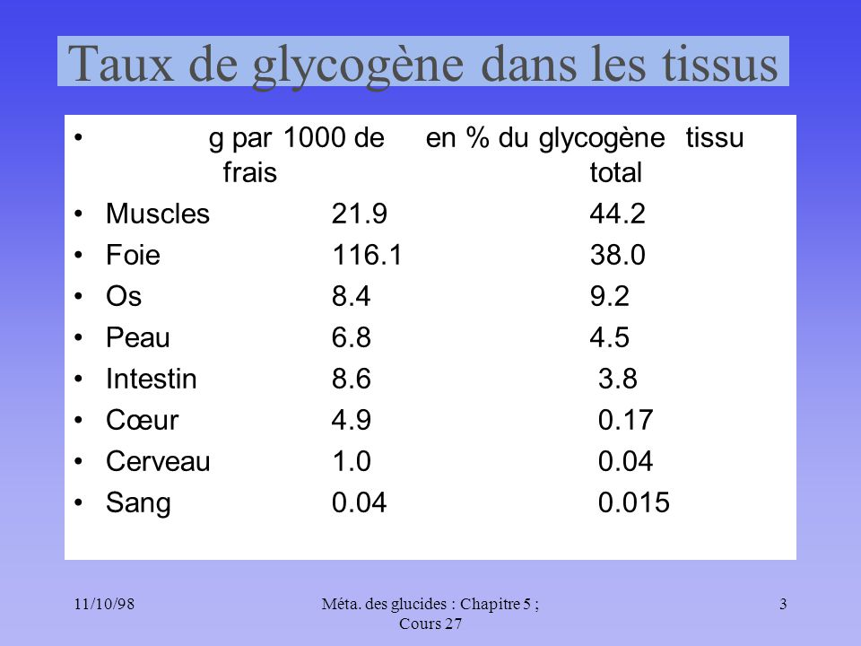Taux de glycogène dans les tissus
