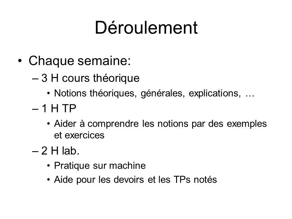 Déroulement Chaque semaine: 3 H cours théorique 1 H TP 2 H lab.