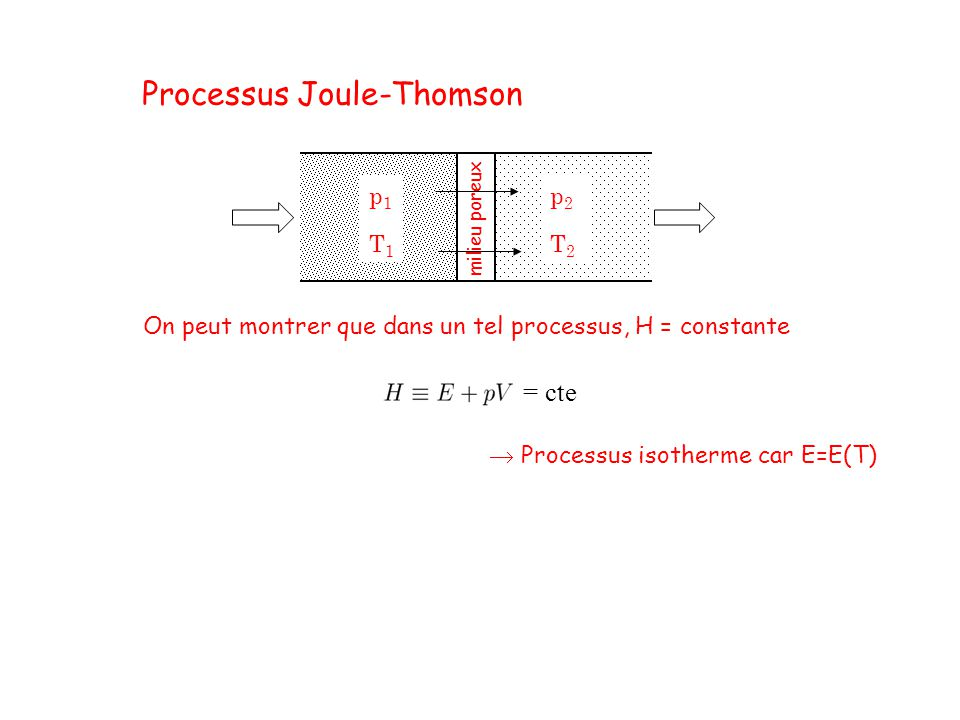 Processus Joule-Thomson