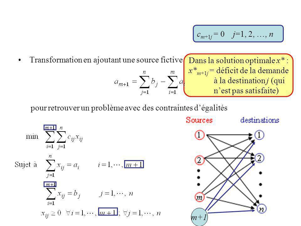 cm+1j = 0 j=1, 2, …, n Transformation en ajoutant une source fictive (m + 1): pour retrouver un problème avec des contraintes d'égalités.