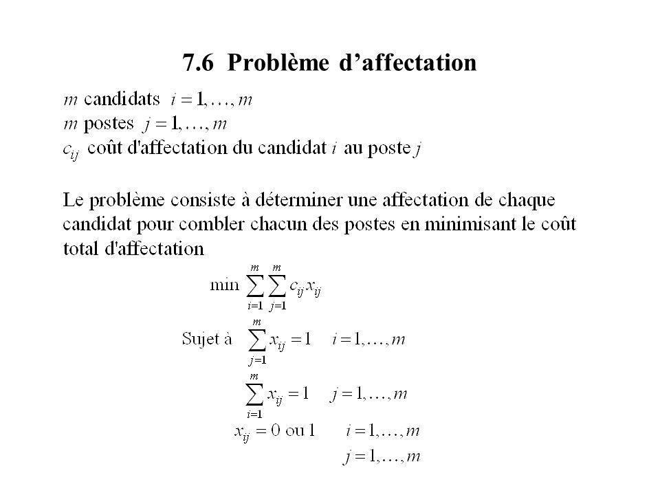 7.6 Problème d'affectation