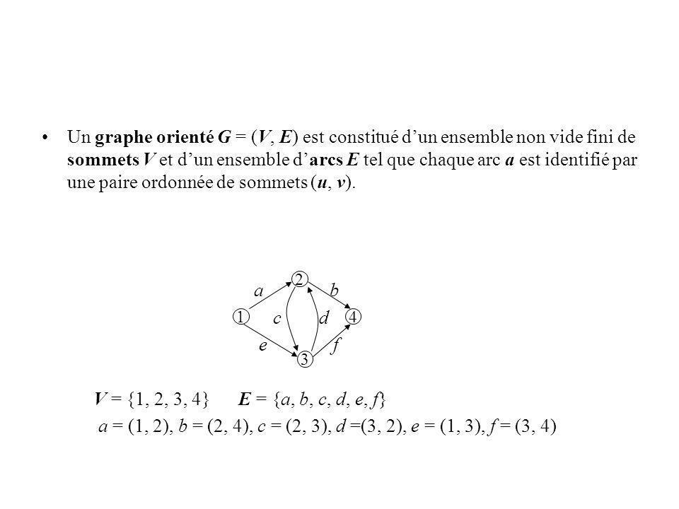 a = (1, 2), b = (2, 4), c = (2, 3), d =(3, 2), e = (1, 3), f = (3, 4)