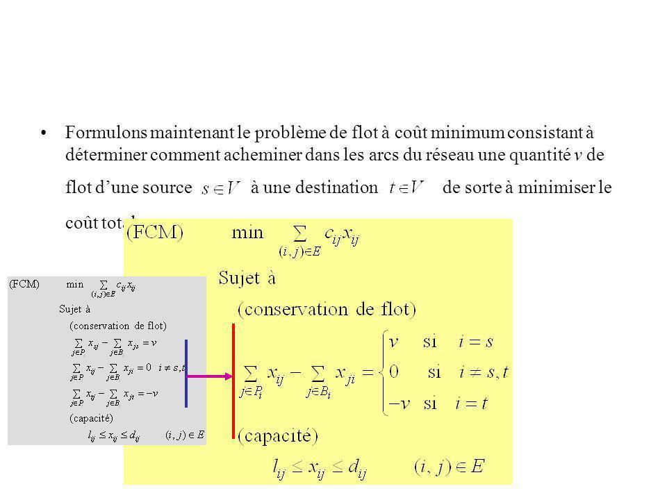 Formulons maintenant le problème de flot à coût minimum consistant à déterminer comment acheminer dans les arcs du réseau une quantité v de flot d'une source à une destination de sorte à minimiser le coût total.